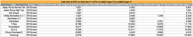 Intel Gen11 vs Vega