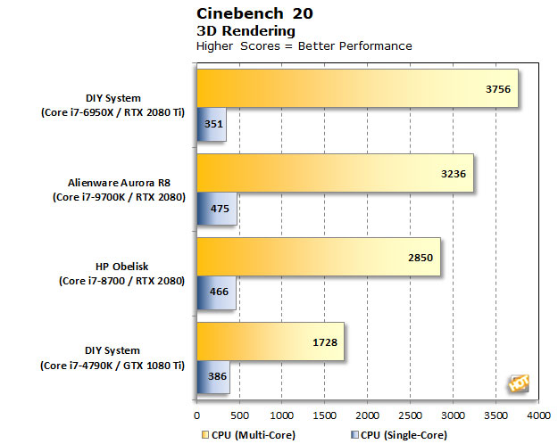 Maxon Releases Cinebench R20 For CPU Beatdowns, How Much Ya Bench