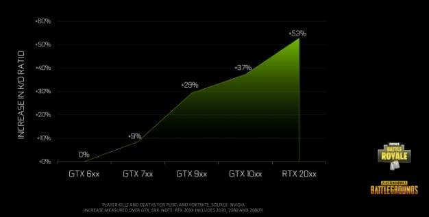 gpu generation nvidia kd scaling