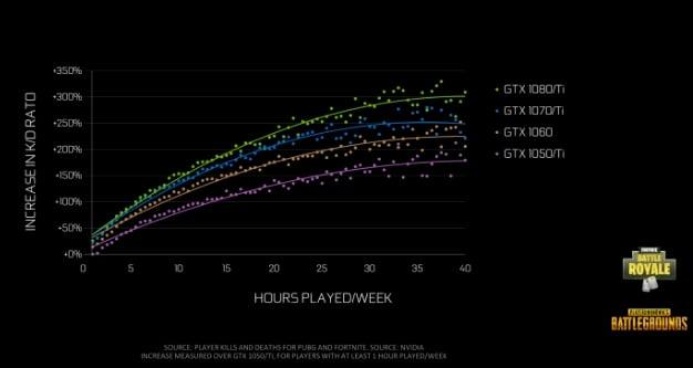 pubg fortnite nvidia kd scaling hours week