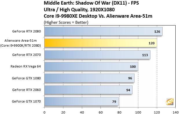 Alienware Area-51m Middle Earth