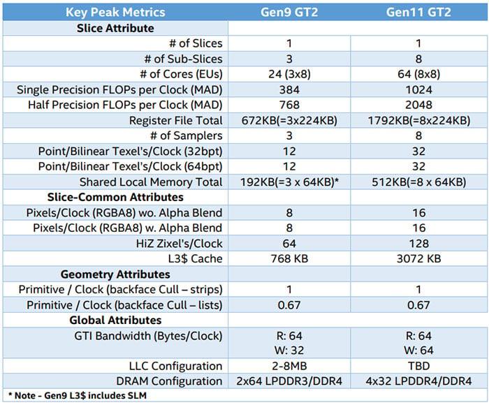 Intel Gen11 vs Gen9