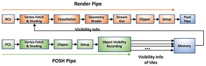 Gen11 Render Pipe