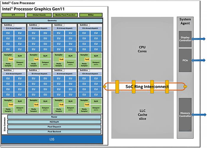Intel Gen 11 Graphics Die map 700px