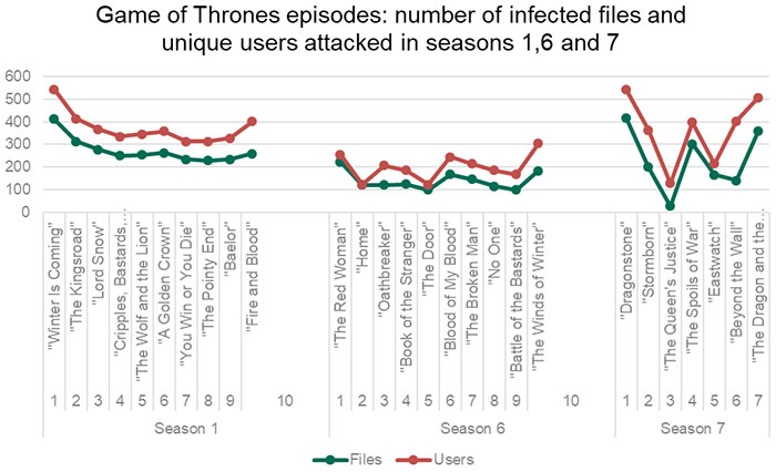 Game of Thrones Malware Graph