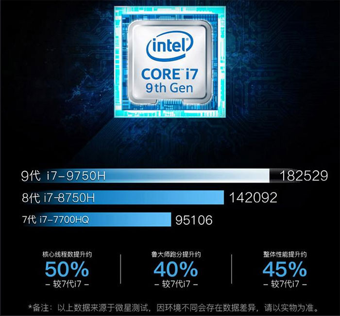 Core i7-9750H Benchmarks