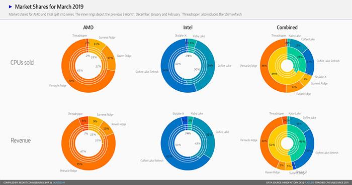 Mindfactory CPU Sales Data