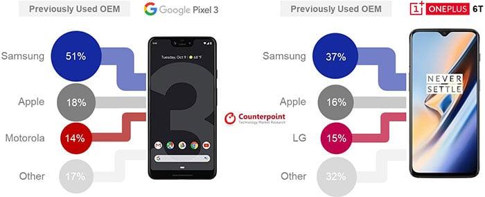 Phone Sales