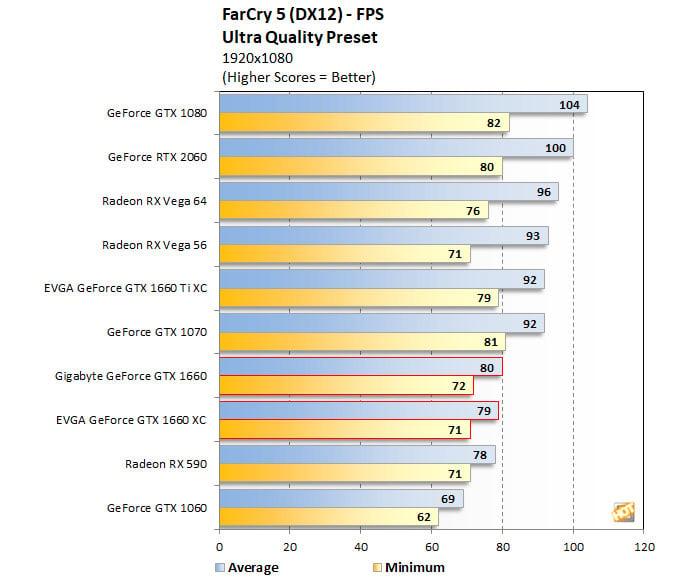 GeForce GTX 1660 Far Cry 5