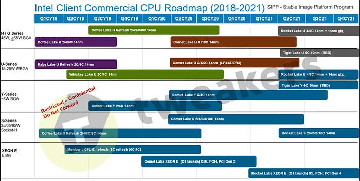 Leaked Intel Roadmap
