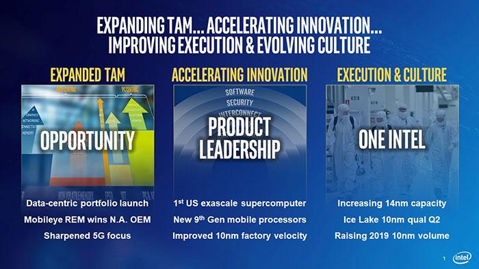 Intel 10nm Slide