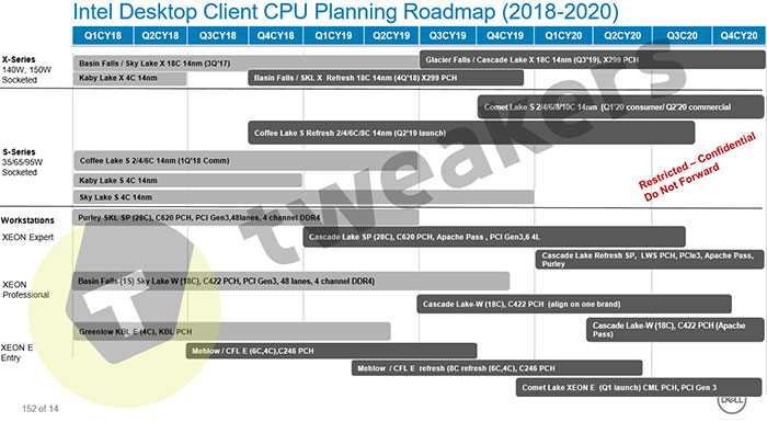 Intel Leaked Roadmap