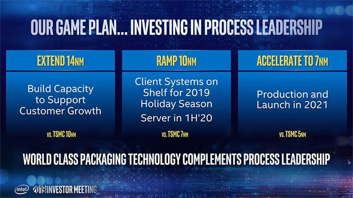 Intel Confirms 10nm Ice Lake CPU Shipments Ramp In June
