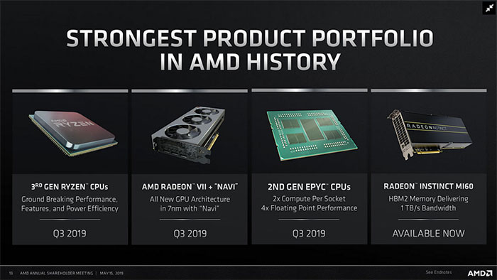 AMD Product Slide
