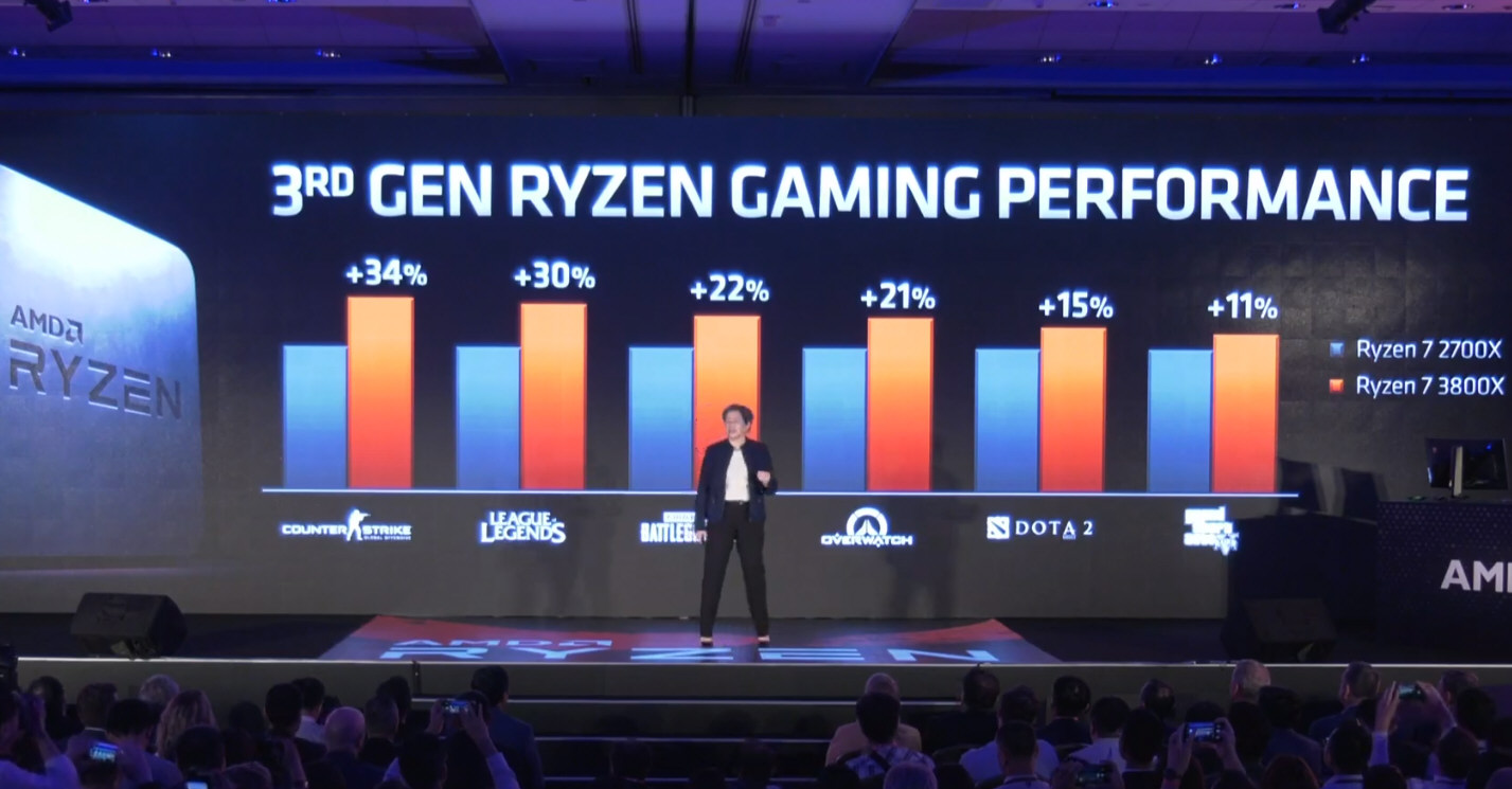 AMD Unveils Ryzen 3000 CPUs, 12-Core At $499, IPC Parity With Intel, Navi Ahead Of RTX 2070