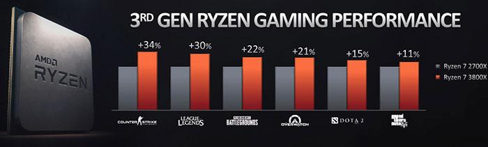 AMD 3rd Gen Ryzen gaming performance