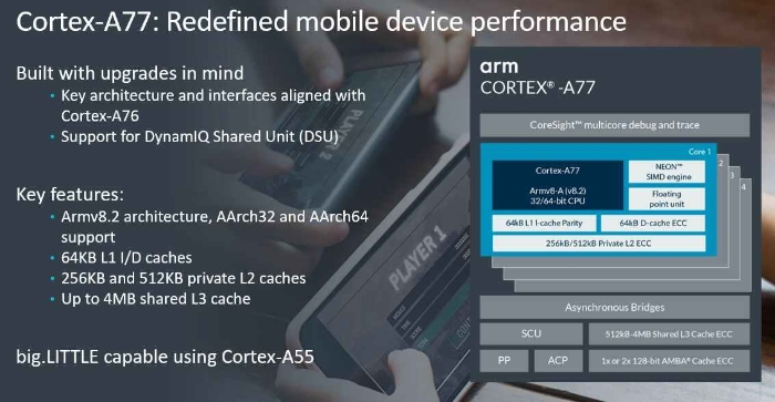 Arm Cortex-A77 And Mali-G77 Designs Primed For Big Performance Gains