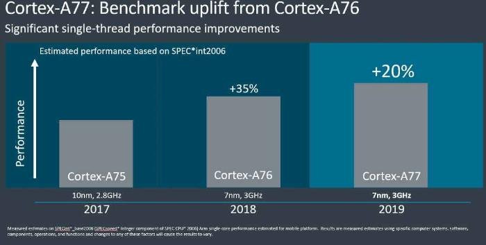 cortex a77 2