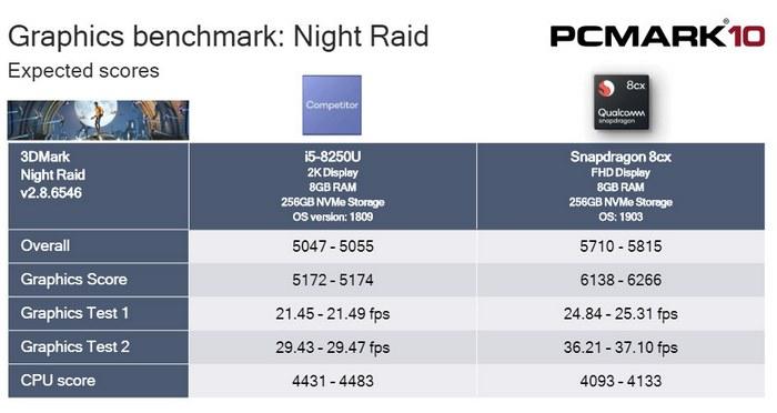 QCOM Snapdragon 8cx gaming performance
