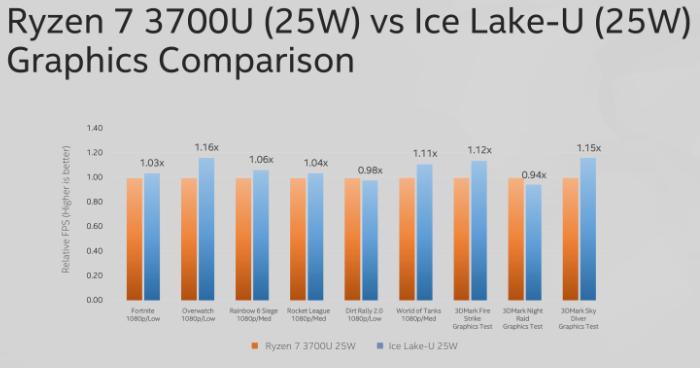 intel ice lake u gen11 vs vega10