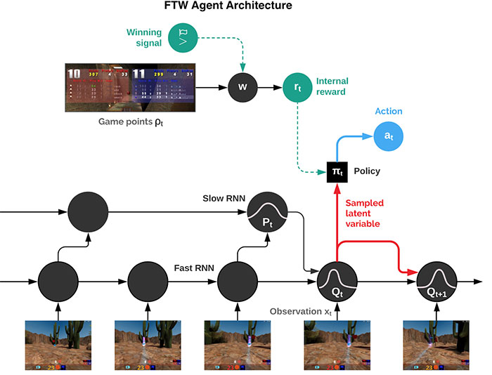 DeepMind FTW Agent Architecture
