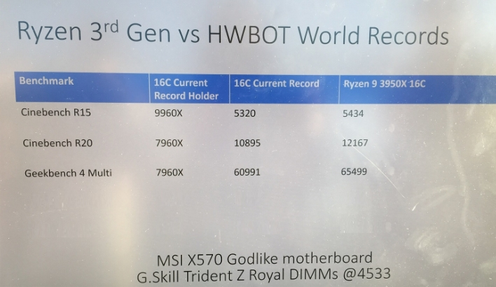 ryzen world records