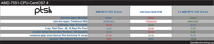 AMD EPYC 7452 OpenBenchmark Results