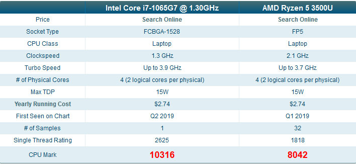 Intel Core I7 1065g7 10nm Ice Lake Cpu Shows Big Performance Gains In Leaked Benchmarks Hothardware