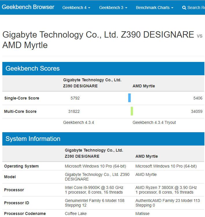 AMd Ryzen 7 3800X Geekbench