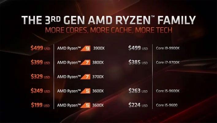 AMD Zen 2 Ryzen 7 3800X 8-Core Trades Blows With Core i9
