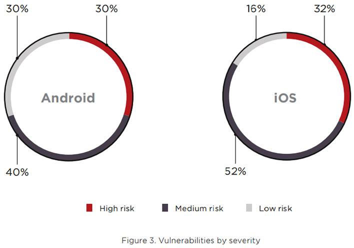 Mobile Vulnerabilities Data