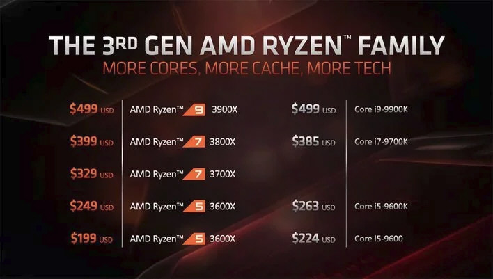 AMD 3rd Gen Ryzen family pricing