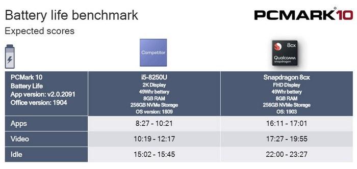 QCOM Snapdragon 8cx battery life