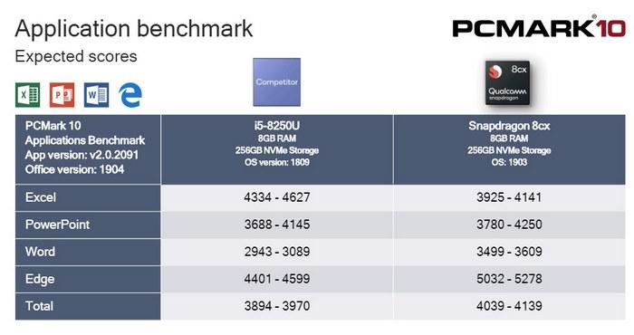 QCOM Snapdragon 8cx office performance