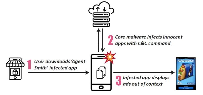 agent smith malware diagram