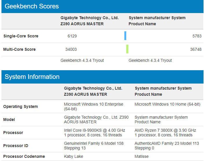 Intel's Unreleased Core i9-9900KS Faces Burly Ryzen 7 3800X In