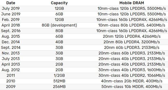 Samsung Mobile Memory Speeds