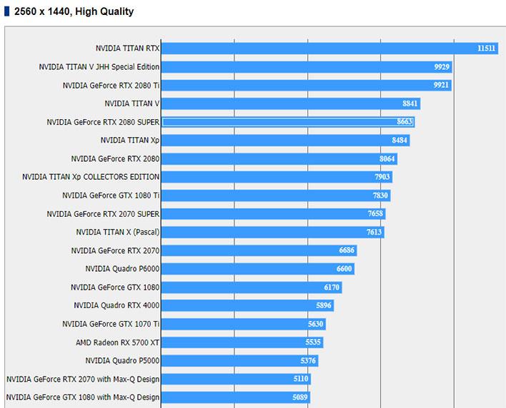 Alleged NVIDIA GeForce RTX 2080 Super Benchmarks Leak Delivering