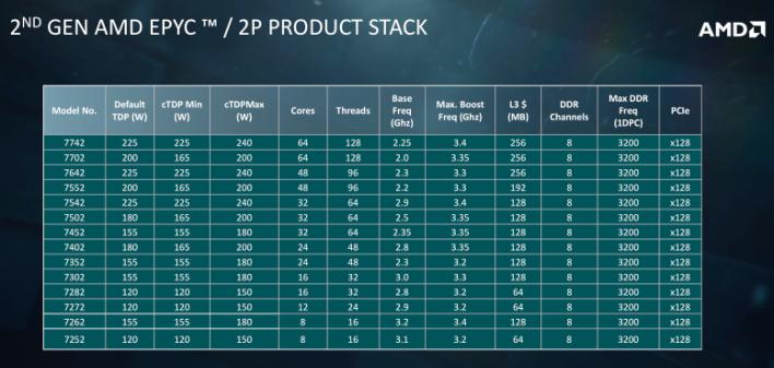 epyc 7002 stack