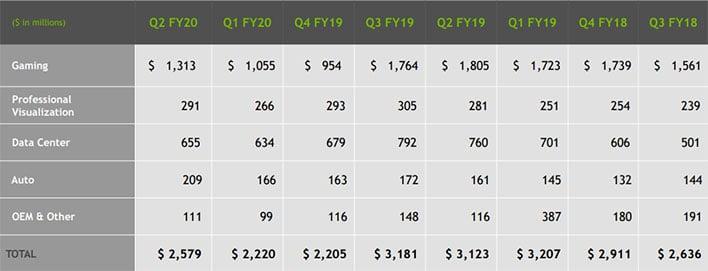NVIDIA Q2 Numbers