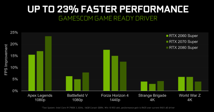 game ready performance