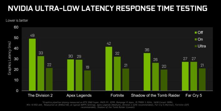 ultra low latency
