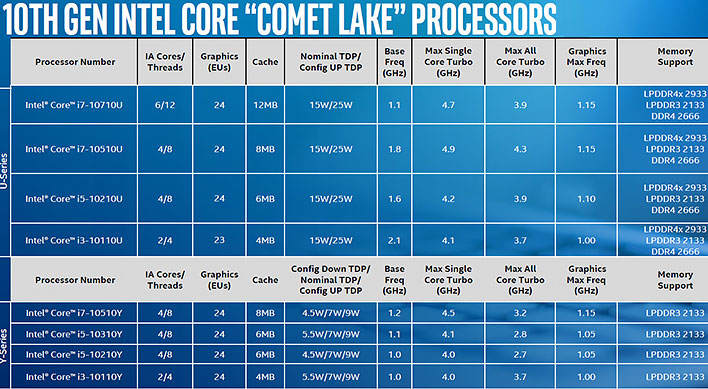 Intel Expands 10th Gen CPU Lineup With A Slew Of New Comet