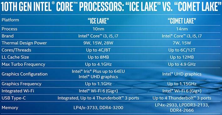 intel comet lake vs ice lake specs
