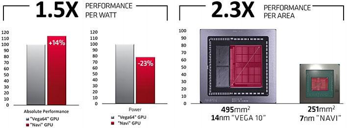 AMD Radeon Navi Performance Per Area