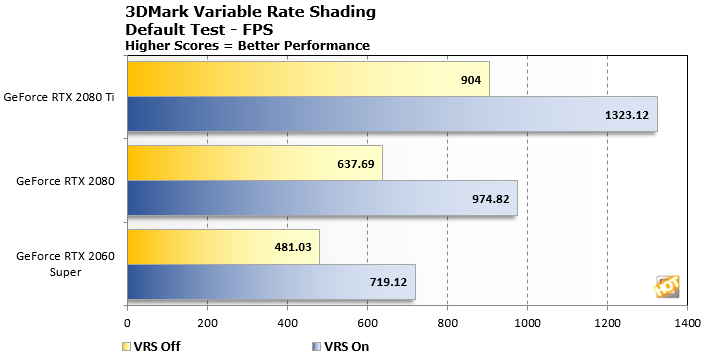 3DMark Variable Rate Shading Test Shows Big Performance