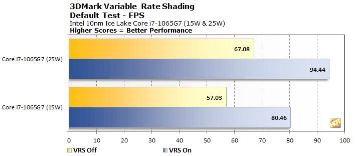 3DMark VRS Test Results Ice Lake