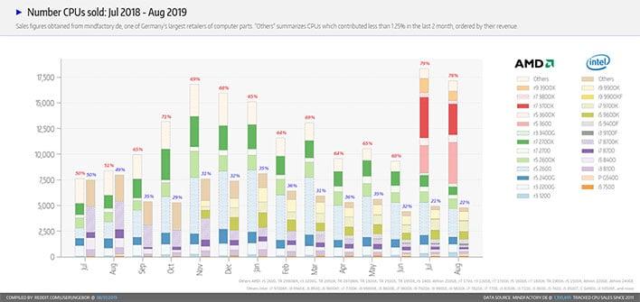AMD and Intel CPU Sales at Mindfactory