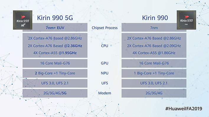 Huawei Kirin 990 Slide