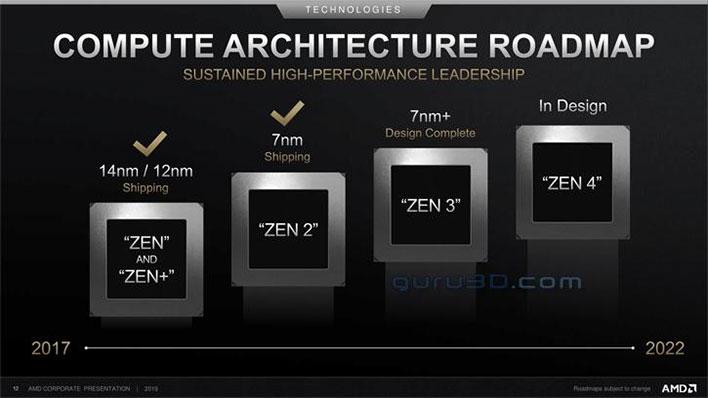 AMD Slide Zen